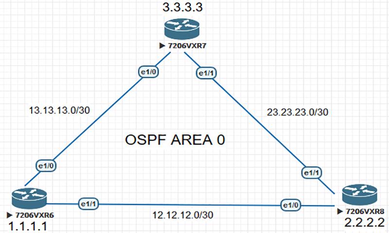 شبیه ساز شبکه