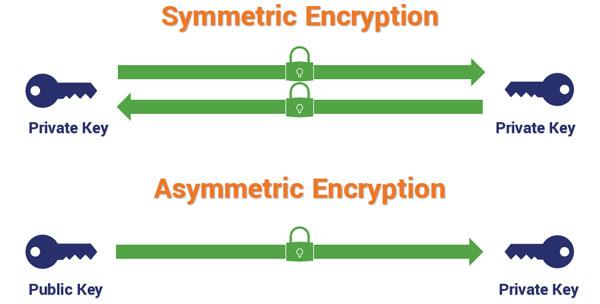 Asymmetric-vs-Symmetric