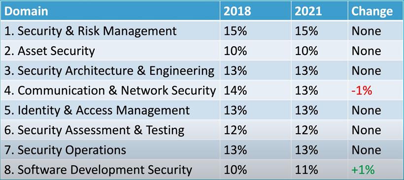 تغییرات دوره CISSP در 2021