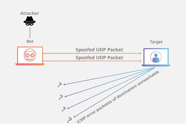 DDoS_udp-flood-attack