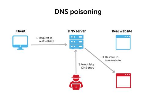 حمله DNS cache poisoning