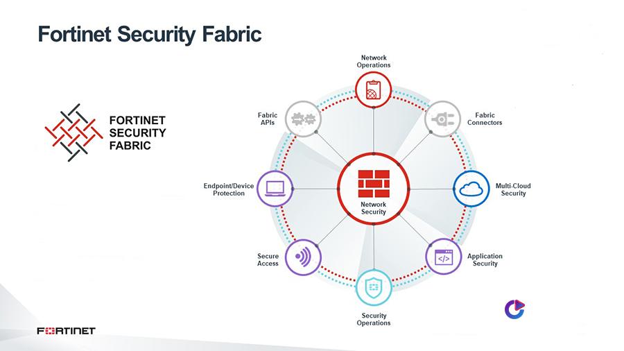 قابلیت Security Fabric
