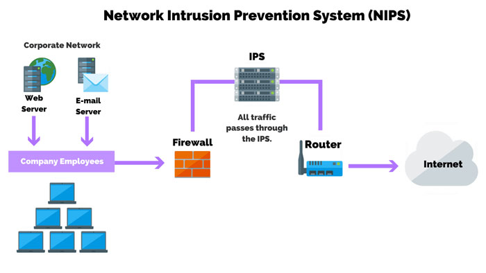 network IPS