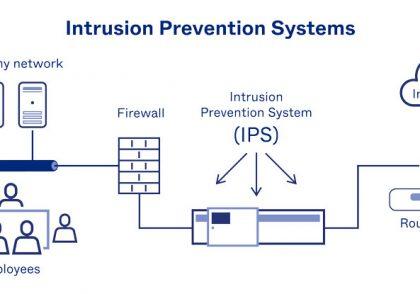 IPS چیست