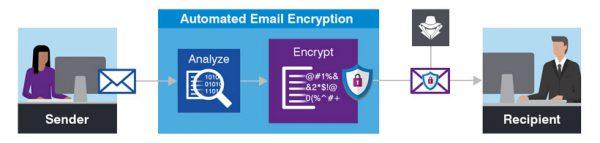 رمزنگاری ایمیل ها