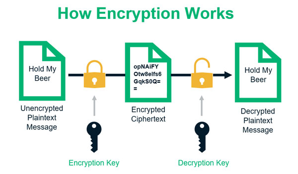 رمزنگاری داده ها چگونه انجام می شود