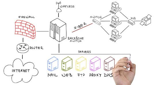 طراحی امنیت شبکه
