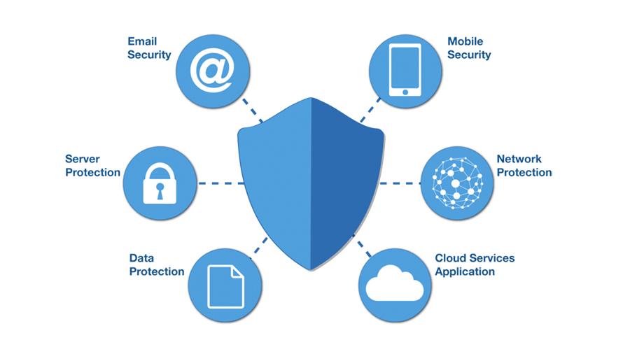 ابزارهای امنیت شبکه