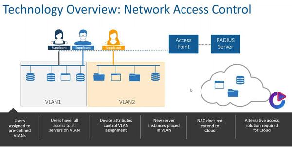 موارد استفاده کنترل دسترسی شبکه