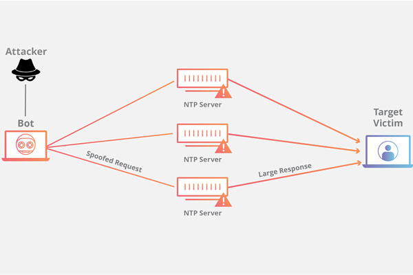 ntp-amplification-attack-ddos
